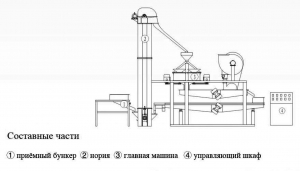 Схема шелушения и сепарации гречихи TFQM400