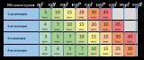 Таблица подбора облучателей ОБС 2х30-150 М2