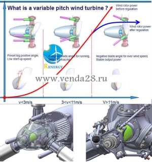 Ветрогенераторы Renergy RW-5kW/RW-10kW/RW-20kW